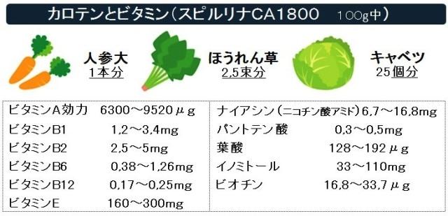 カロテンとビタミン含有量